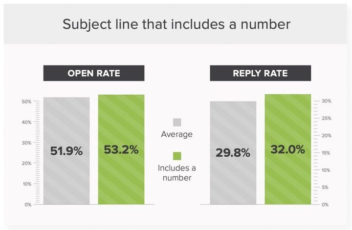 boost email open rates